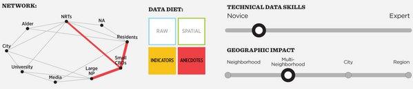 Open data user persona characteristics