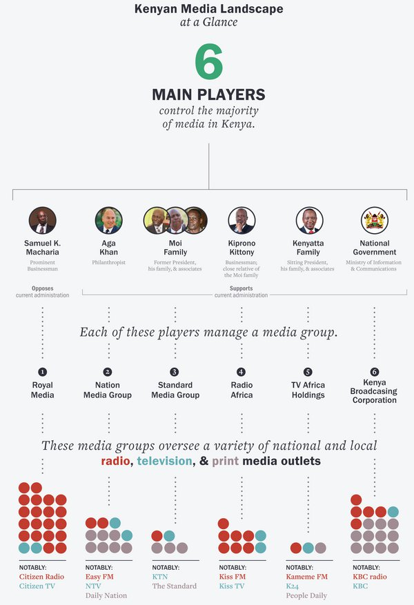 Graphic of media ownership in Kenya