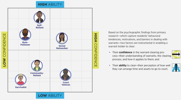 User personas mapped on a matrix of confidence and ability